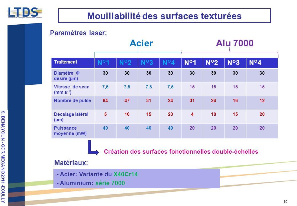 S. VALETTE, LPM 2010, Stuttgart 10 Paramètres laser: Mouillabilité des surfaces texturées Traitement N°1N°2N°3N°4N°1N°2N°3N°4 Diamètre Φ désiré (µm) 3