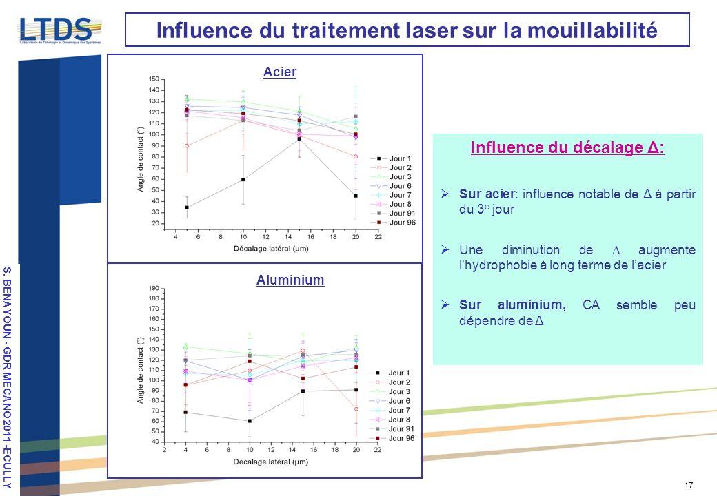 S. VALETTE, LPM 2010, Stuttgart 17 Influence du traitement laser sur la mouillabilité Influence du décalage Δ: Sur acier: influence notable de Δ à par
