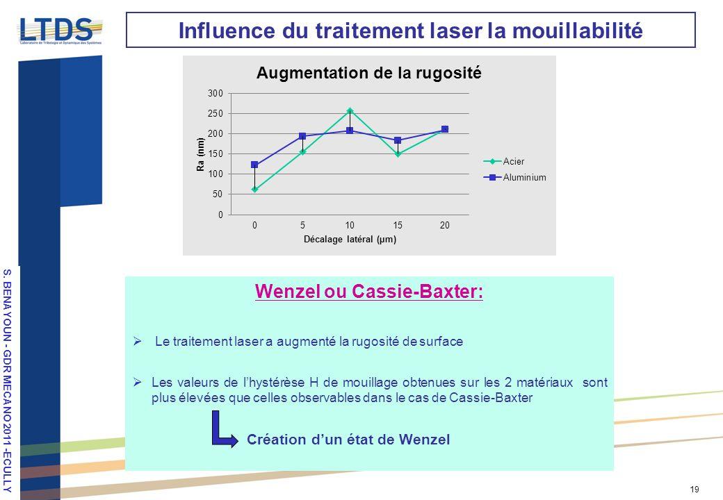 S. VALETTE, LPM 2010, Stuttgart 19 Influence du traitement laser la mouillabilité Wenzel ou Cassie-Baxter: Le traitement laser a augmenté la rugosité