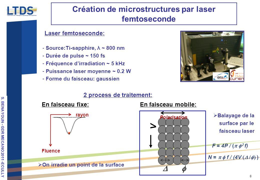 S. VALETTE, LPM 2010, Stuttgart 8 Création de microstructures par laser femtoseconde - Source:Ti-sapphire, λ ~ 800 nm - Durée de pulse ~ 150 fs - Fréq