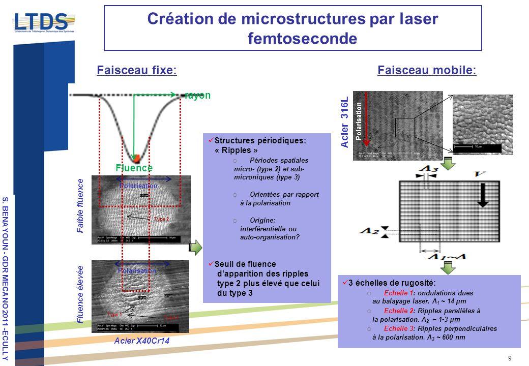 S. VALETTE, LPM 2010, Stuttgart 9 Création de microstructures par laser femtoseconde Faisceau fixe:Faisceau mobile: Type 1 Type 2 Acier X40Cr14 Polari