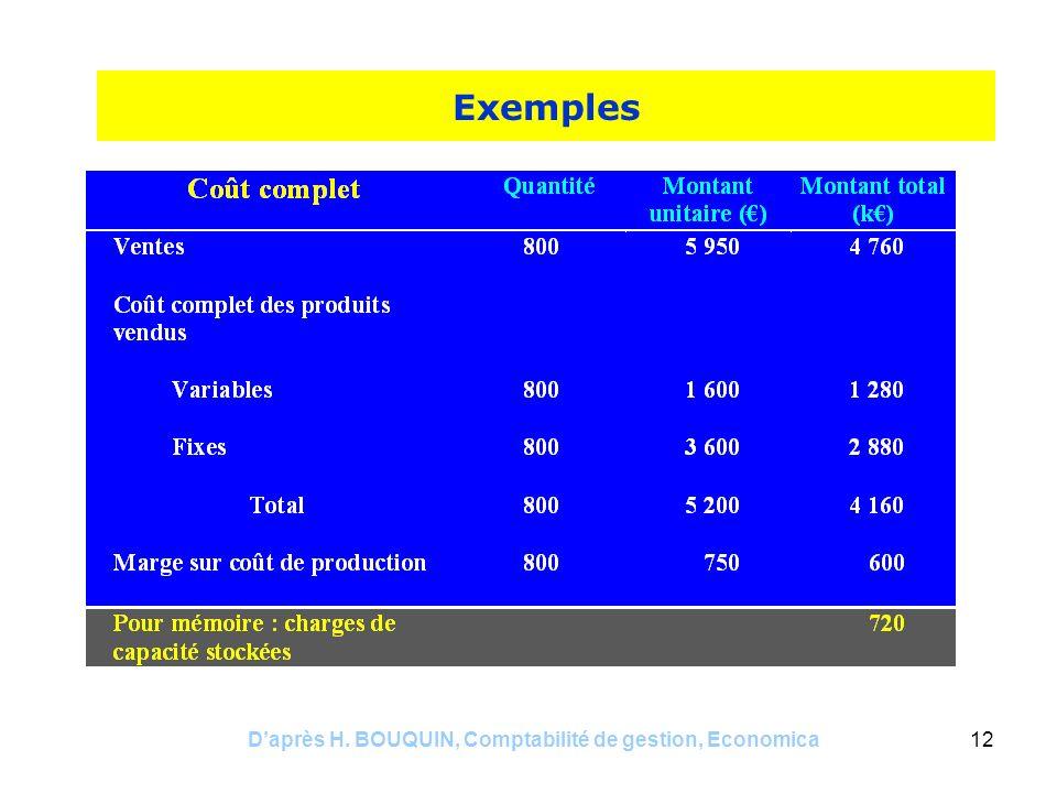 Daprès H. BOUQUIN, Comptabilité de gestion, Economica12 Exemples