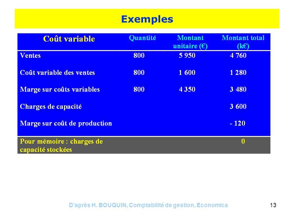 Daprès H. BOUQUIN, Comptabilité de gestion, Economica13 Exemples