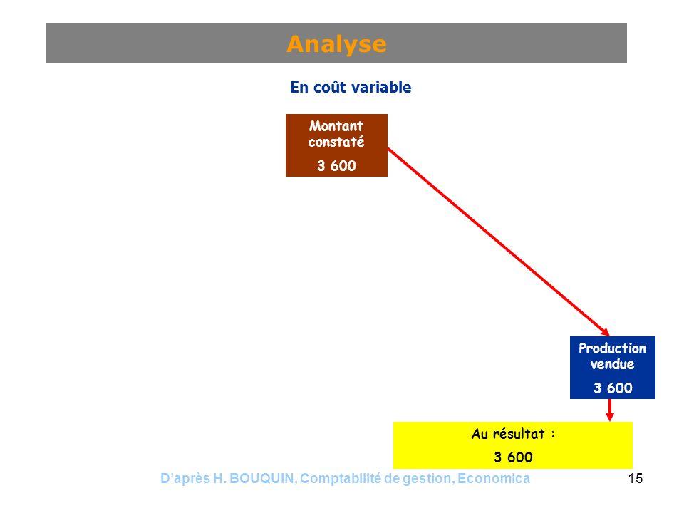 Daprès H. BOUQUIN, Comptabilité de gestion, Economica15 Analyse Montant constaté 3 600 Coût de sous-activité 720 Imputé aux productions 2 880 Producti