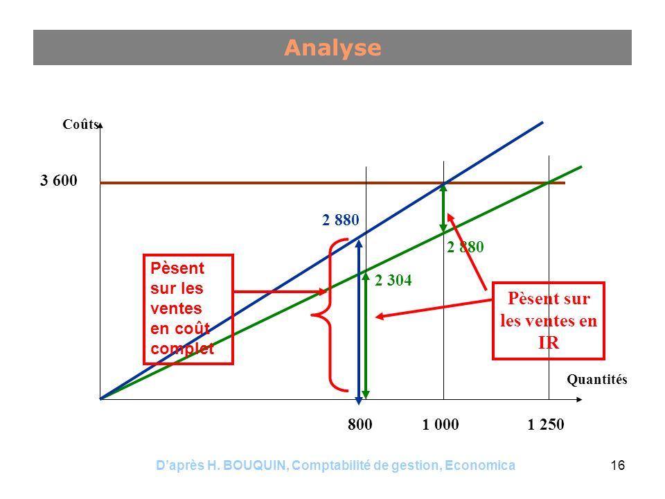 Daprès H. BOUQUIN, Comptabilité de gestion, Economica16 Analyse 1 2501 000800 3 600 2 880 2 304 2 880 Coûts Quantités Pèsent sur les ventes en IR Pèse