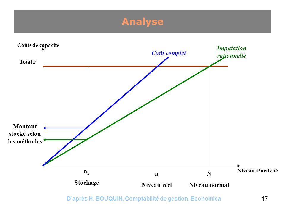 Daprès H. BOUQUIN, Comptabilité de gestion, Economica17 Analyse Coûts de capacité Niveau dactivité Total F N Niveau normal n Niveau réel n S Stockage