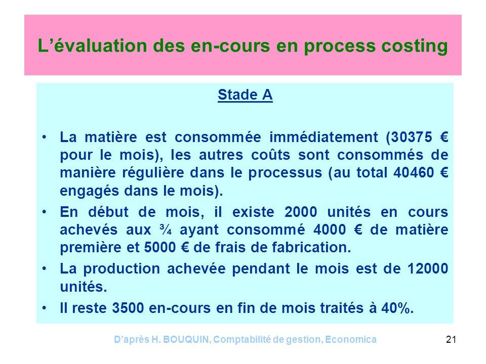 Daprès H. BOUQUIN, Comptabilité de gestion, Economica21 Lévaluation des en-cours en process costing Stade A La matière est consommée immédiatement (30