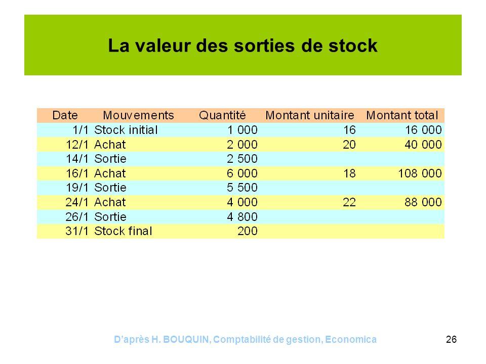 Daprès H. BOUQUIN, Comptabilité de gestion, Economica26 La valeur des sorties de stock