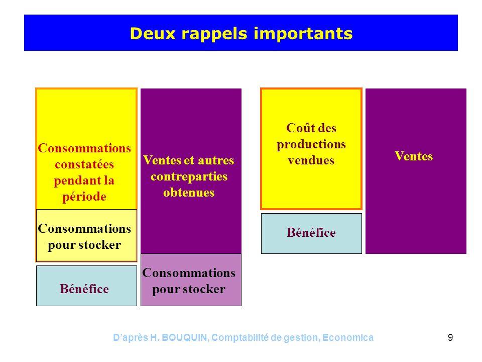Daprès H. BOUQUIN, Comptabilité de gestion, Economica9 Deux rappels importants Consommations constatées pendant la période Ventes et autres contrepart