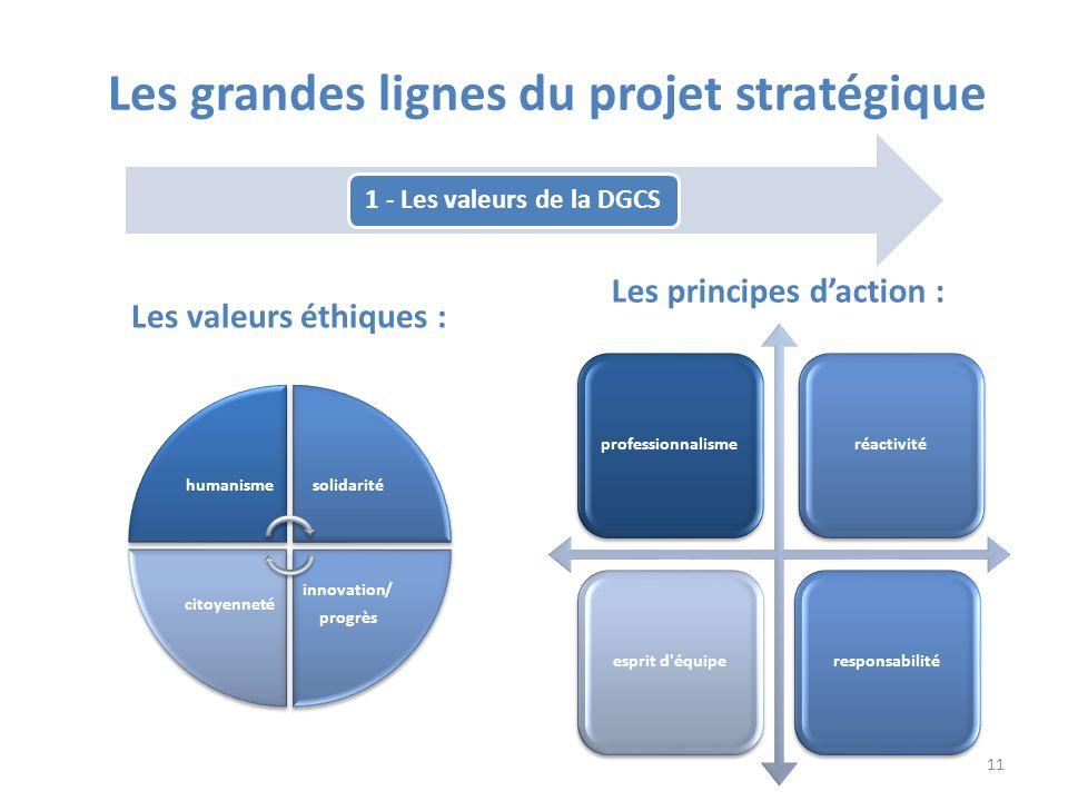 1 - Les valeurs de la DGCS Les valeurs éthiques : Les principes daction : humanismesolidarité innovation/ progrès citoyenneté professionnalismeréactiv