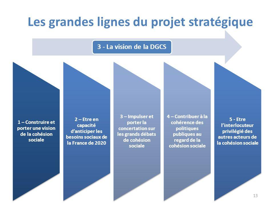 1 – Construire et porter une vision de la cohésion sociale 2 – Etre en capacité danticiper les besoins sociaux de la France de 2020 3 – Impulser et po