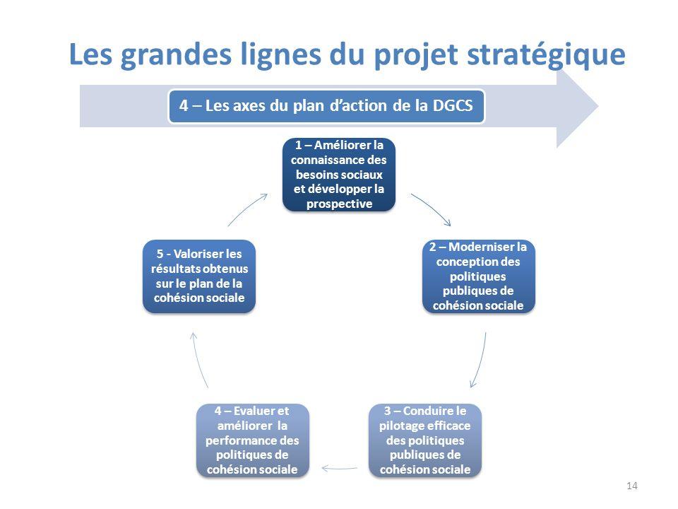 1 – Améliorer la connaissance des besoins sociaux et développer la prospective 2 – Moderniser la conception des politiques publiques de cohésion socia