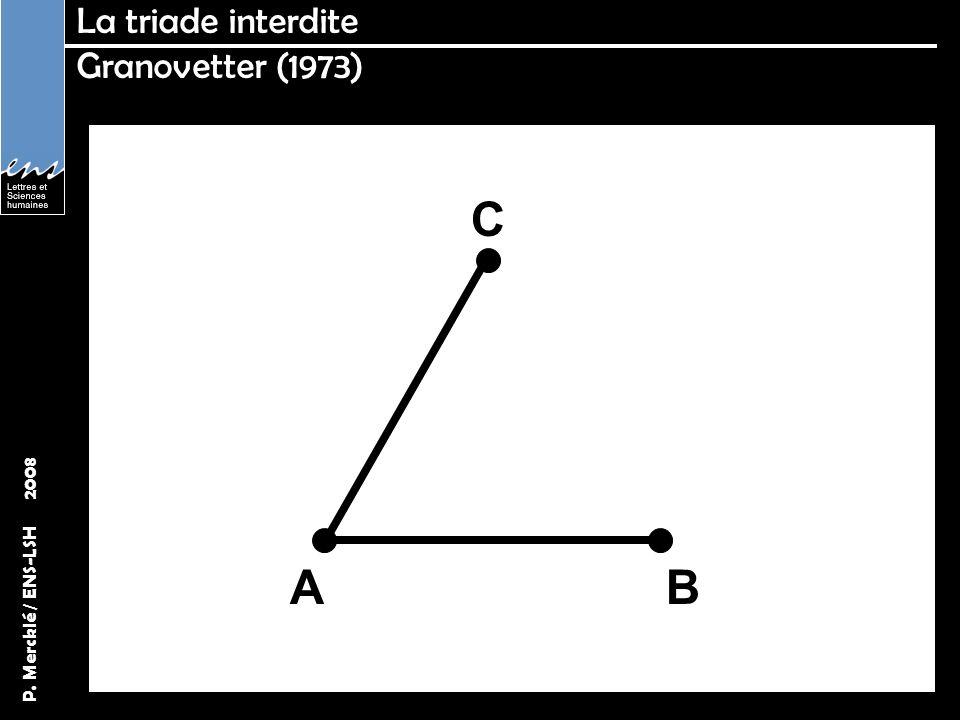P. Mercklé / ENS-LSH 2008 A C B La triade interdite Granovetter (1973)