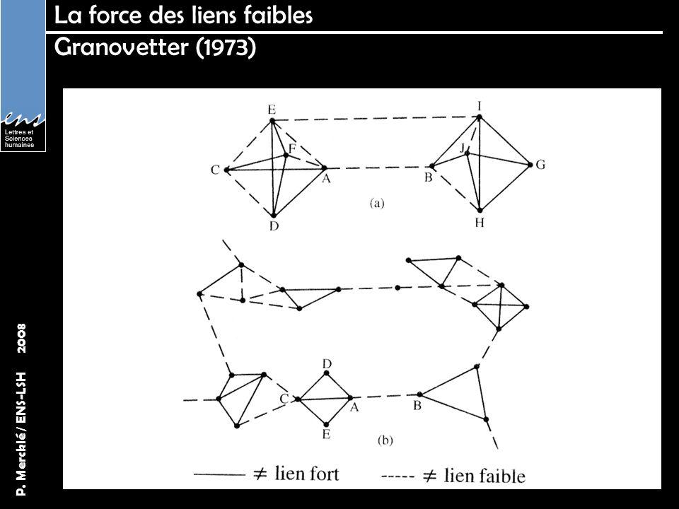 P. Mercklé / ENS-LSH 2008 La force des liens faibles Granovetter (1973)