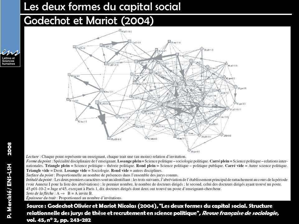 P. Mercklé / ENS-LSH 2008 Les deux formes du capital social Godechot et Mariot (2004) Source : Godechot Olivier et Mariot Nicolas (2004),
