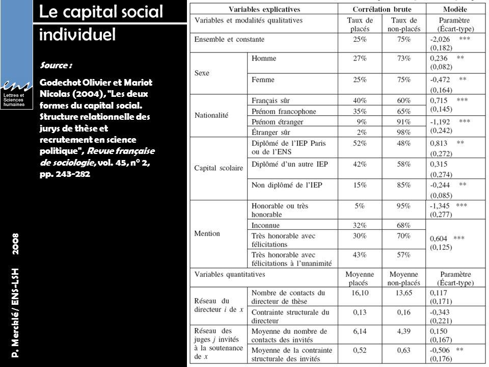 P. Mercklé / ENS-LSH 2008 Le capital social individuel Source : Godechot Olivier et Mariot Nicolas (2004),