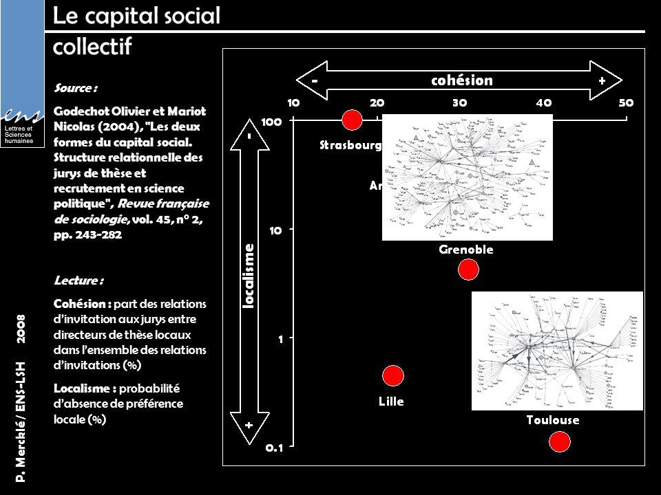 P. Mercklé / ENS-LSH 2008 Le capital social collectif Source : Godechot Olivier et Mariot Nicolas (2004),