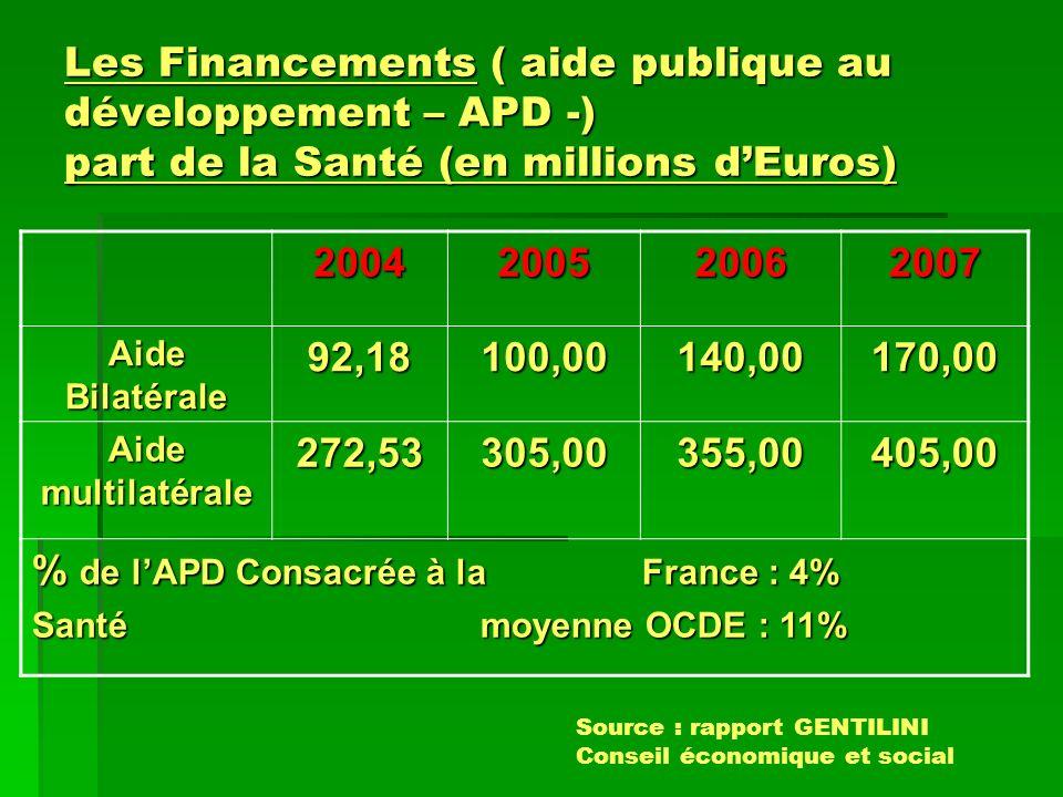 Les Financements ( aide publique au développement – APD -) part de la Santé (en millions dEuros) 2004200520062007 Aide Bilatérale 92,18100,00140,00170