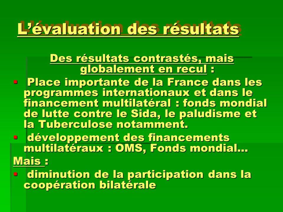 Lévaluation des résultats Des résultats contrastés, mais globalement en recul : Place importante de la France dans les programmes internationaux et da