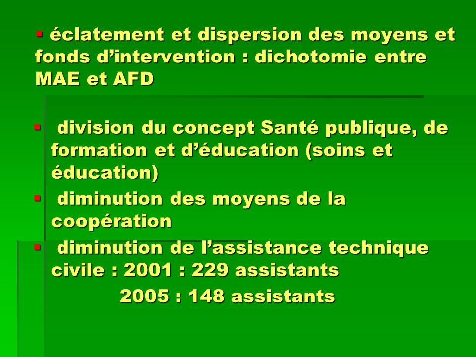 éclatement et dispersion des moyens et fonds dintervention : dichotomie entre MAE et AFD éclatement et dispersion des moyens et fonds dintervention :