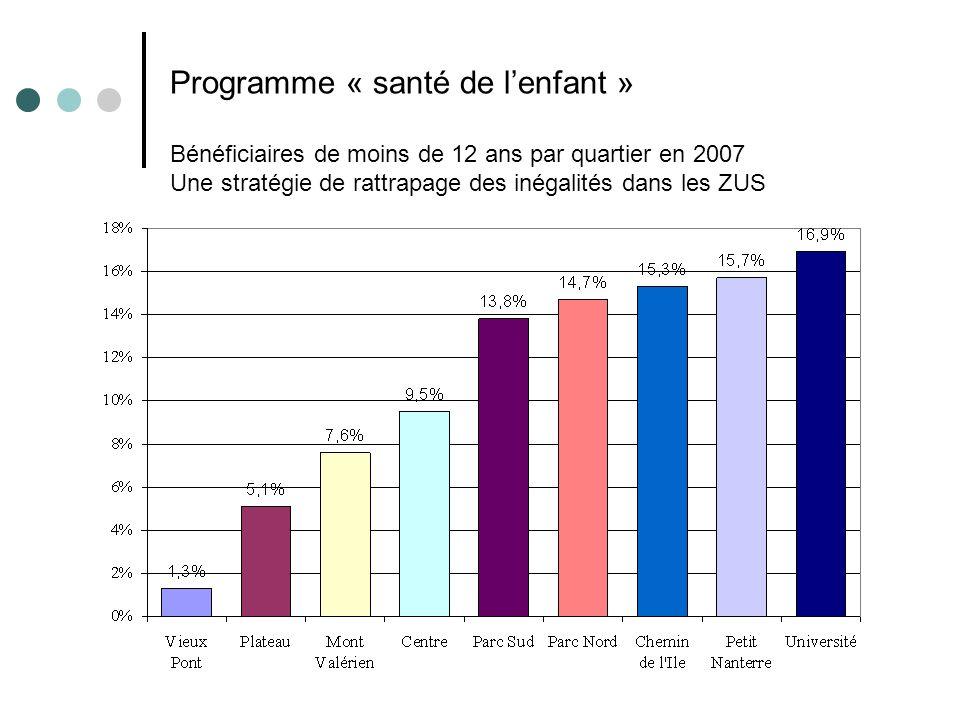 Programme « santé de lenfant » Bénéficiaires de moins de 12 ans par quartier en 2007 Une stratégie de rattrapage des inégalités dans les ZUS