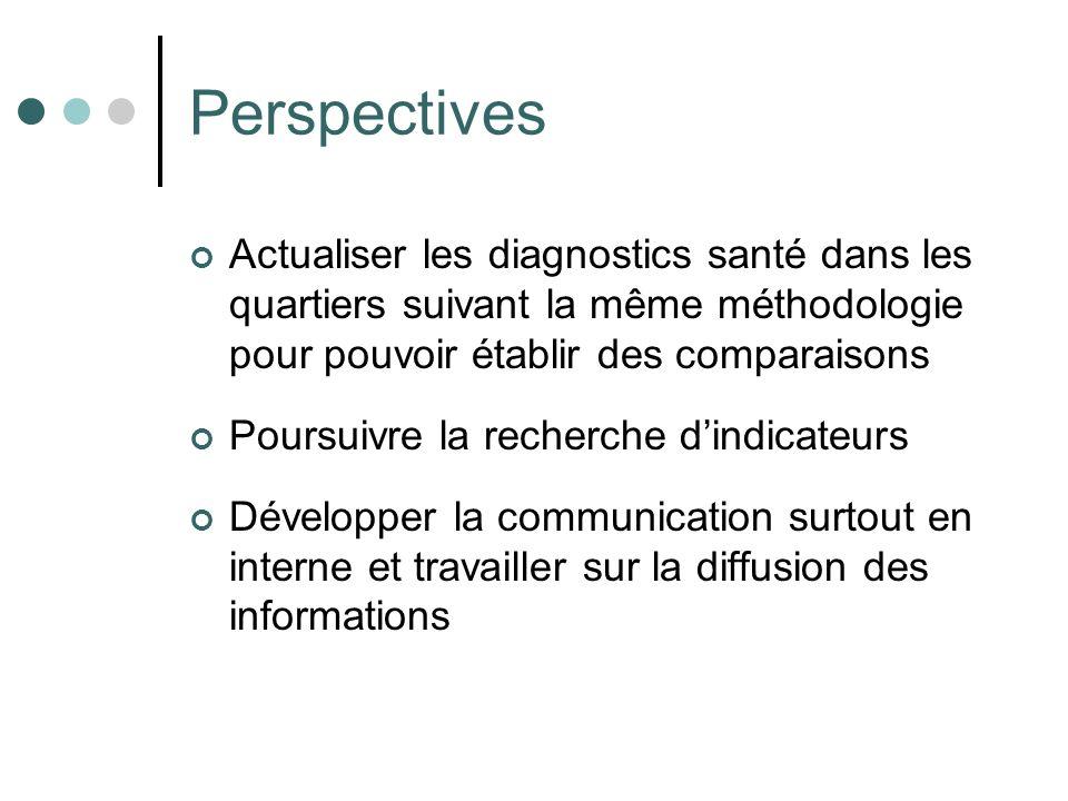 Perspectives Actualiser les diagnostics santé dans les quartiers suivant la même méthodologie pour pouvoir établir des comparaisons Poursuivre la rech