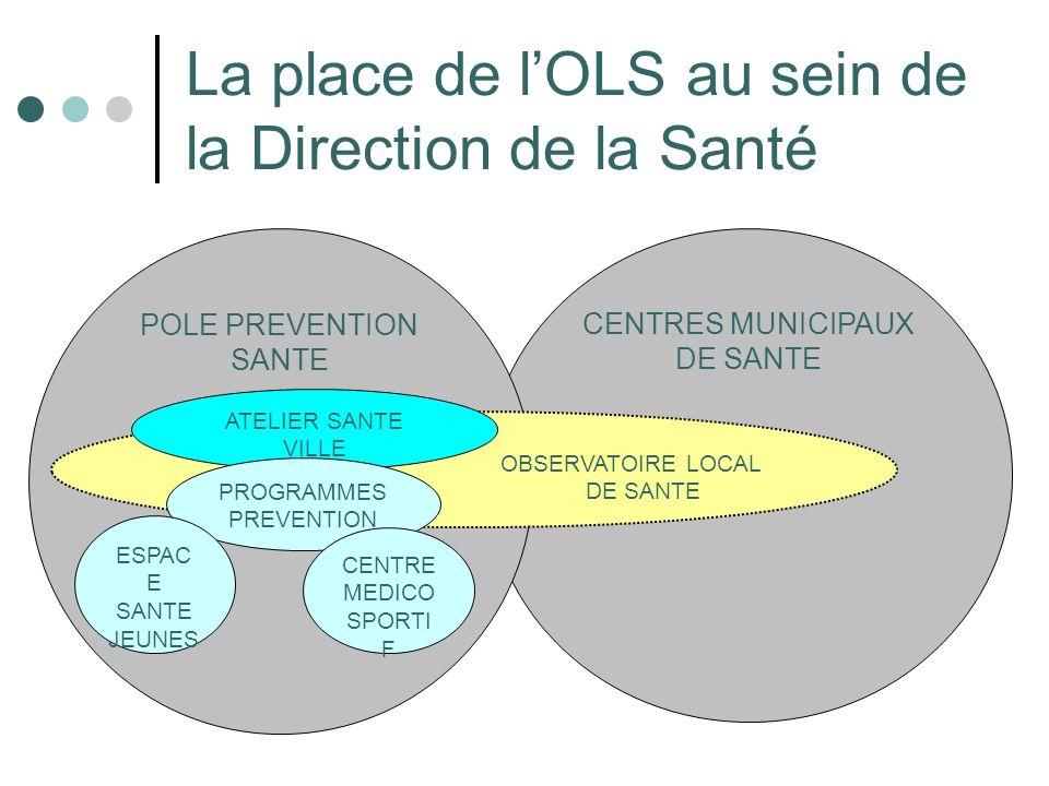 La place de lOLS au sein de la Direction de la Santé CENTRES MUNICIPAUX DE SANTE POLE PREVENTION SANTE OBSERVATOIRE LOCAL DE SANTE ATELIER SANTE VILLE