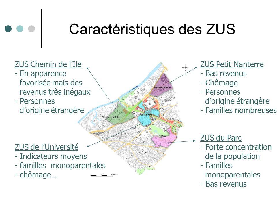 Caractéristiques des ZUS ZUS Petit Nanterre - Bas revenus - Chômage - Personnes dorigine étrangère - Familles nombreuses ZUS du Parc - Forte concentra