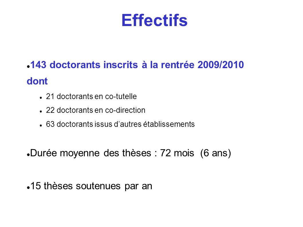 Effectifs 143 doctorants inscrits à la rentrée 2009/2010 dont 21 doctorants en co-tutelle 22 doctorants en co-direction 63 doctorants issus dautres ét