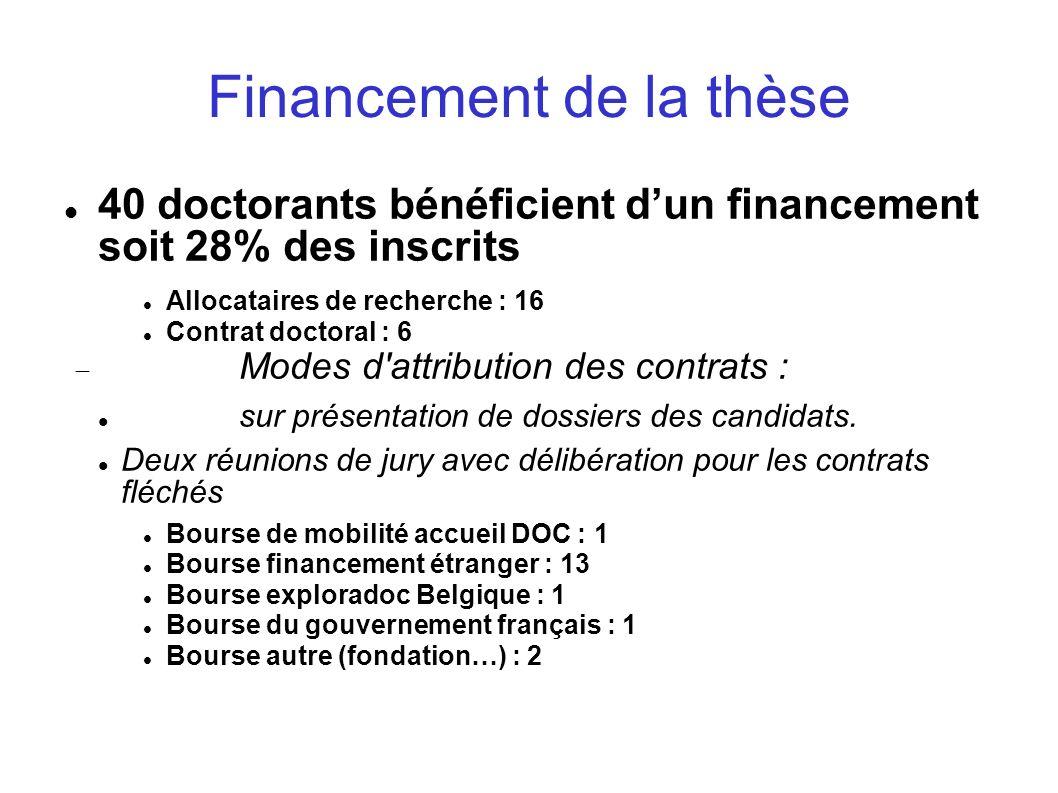 Financement de la thèse 40 doctorants bénéficient dun financement soit 28% des inscrits Allocataires de recherche : 16 Contrat doctoral : 6 Modes d'at