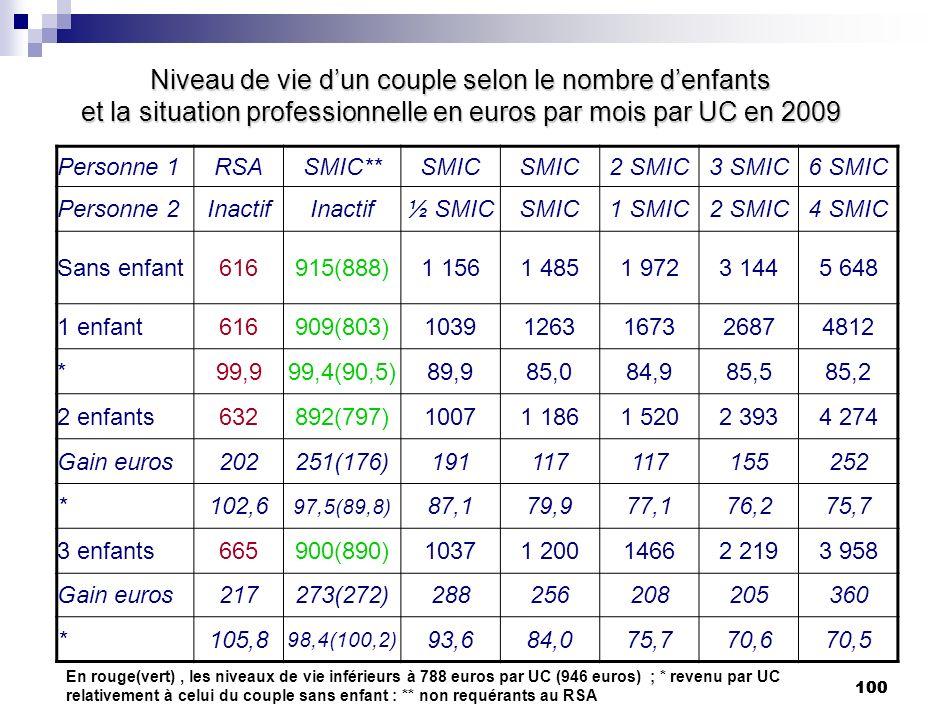 100 Niveau de vie dun couple selon le nombre denfants et la situation professionnelle en euros par mois par UC en 2009 Personne 1RSASMIC**SMIC 2 SMIC3