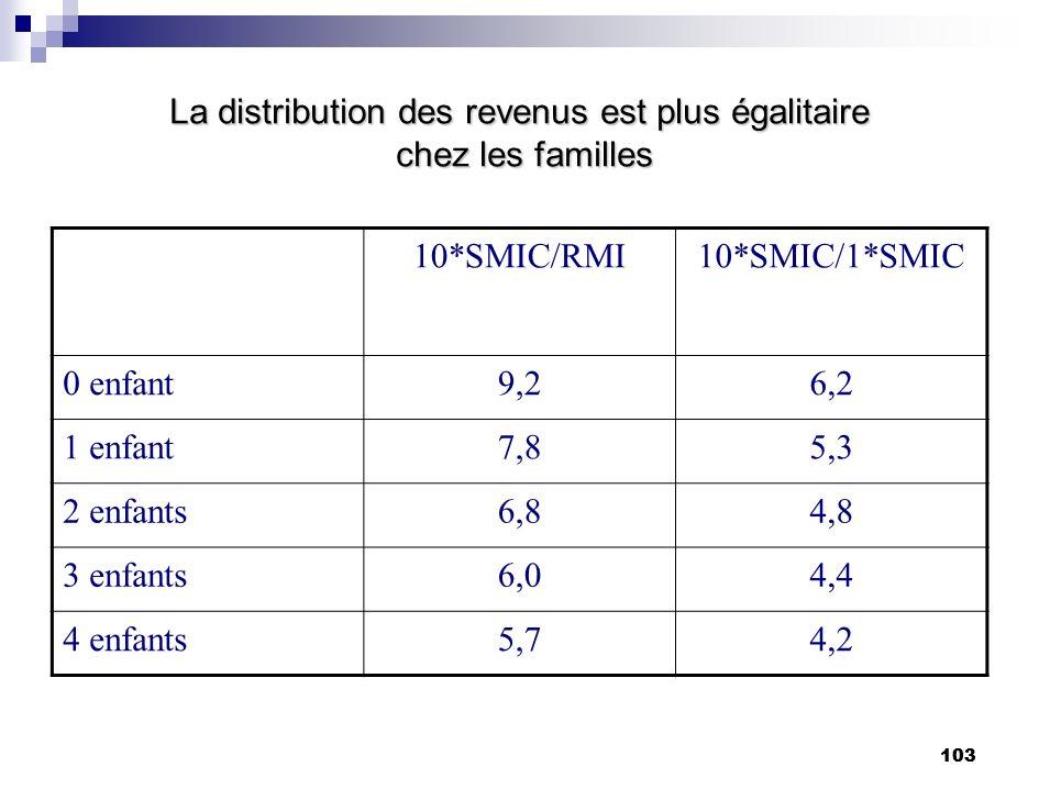 103 La distribution des revenus est plus égalitaire chez les familles 10*SMIC/RMI10*SMIC/1*SMIC 0 enfant9,26,2 1 enfant7,85,3 2 enfants6,84,8 3 enfant