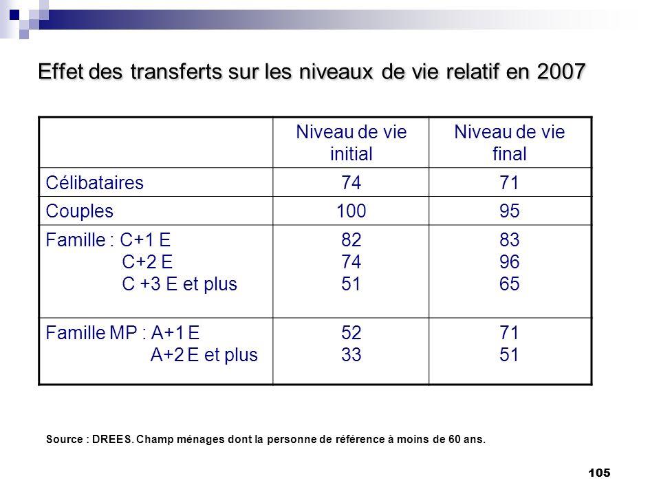 105 Effet des transferts sur les niveaux de vie relatif en 2007 Niveau de vie initial Niveau de vie final Célibataires7471 Couples10095 Famille : C+1