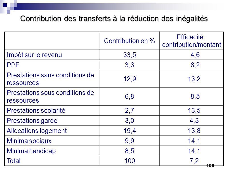 106 Contribution des transferts à la réduction des inégalités Contribution en % Efficacité : contribution/montant Impôt sur le revenu33,5 4,6 PPE3,3 8