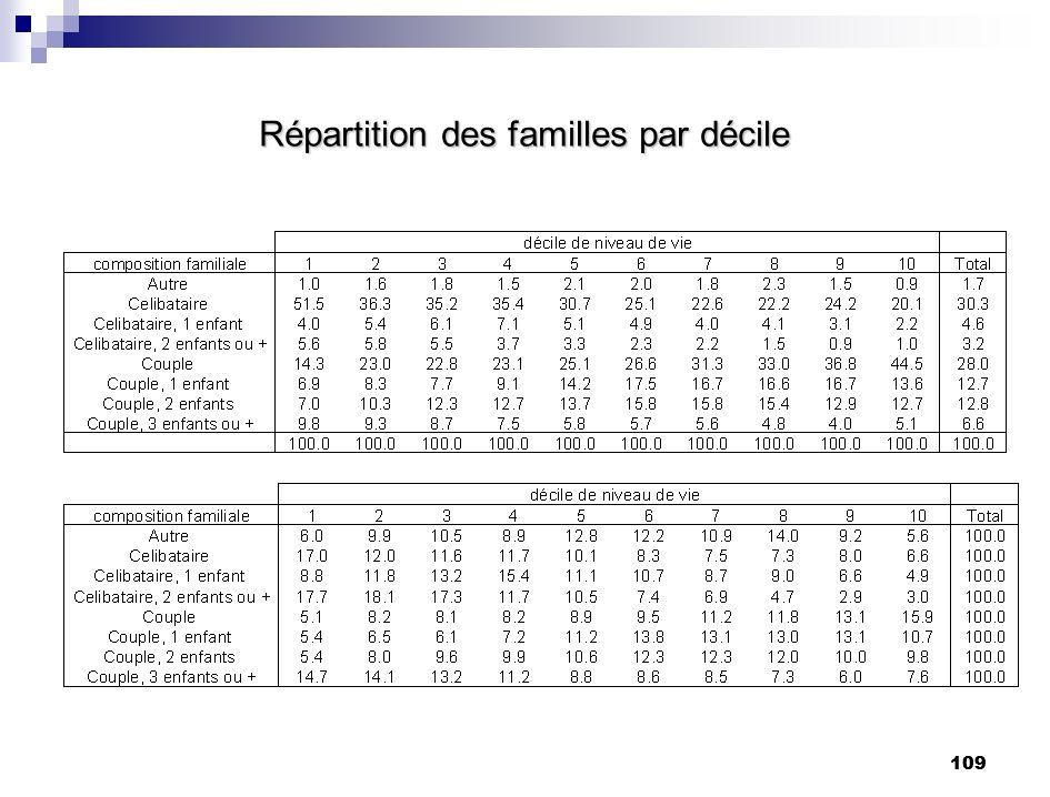 109 Répartition des familles par décile