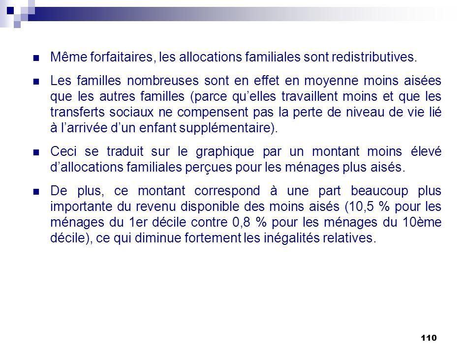 110 Même forfaitaires, les allocations familiales sont redistributives. Les familles nombreuses sont en effet en moyenne moins aisées que les autres f