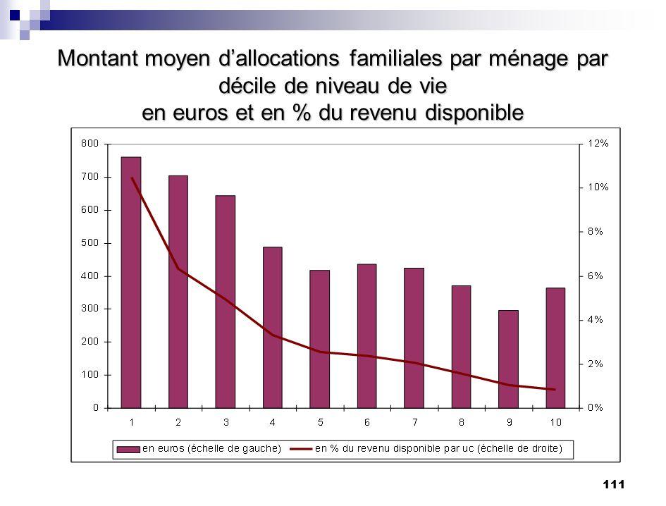 111 Montant moyen dallocations familiales par ménage par décile de niveau de vie en euros et en % du revenu disponible