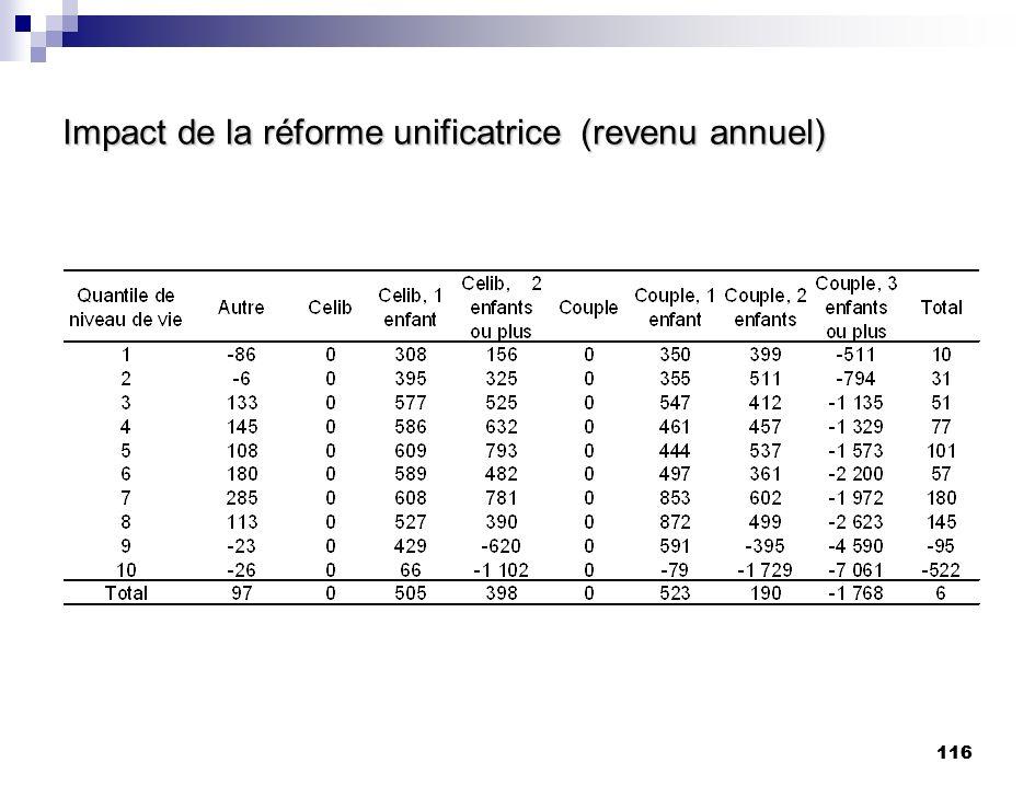 116 Impact de la réforme unificatrice (revenu annuel)