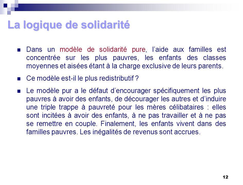 12 La logique de solidarité Dans un modèle de solidarité pure, laide aux familles est concentrée sur les plus pauvres, les enfants des classes moyenne