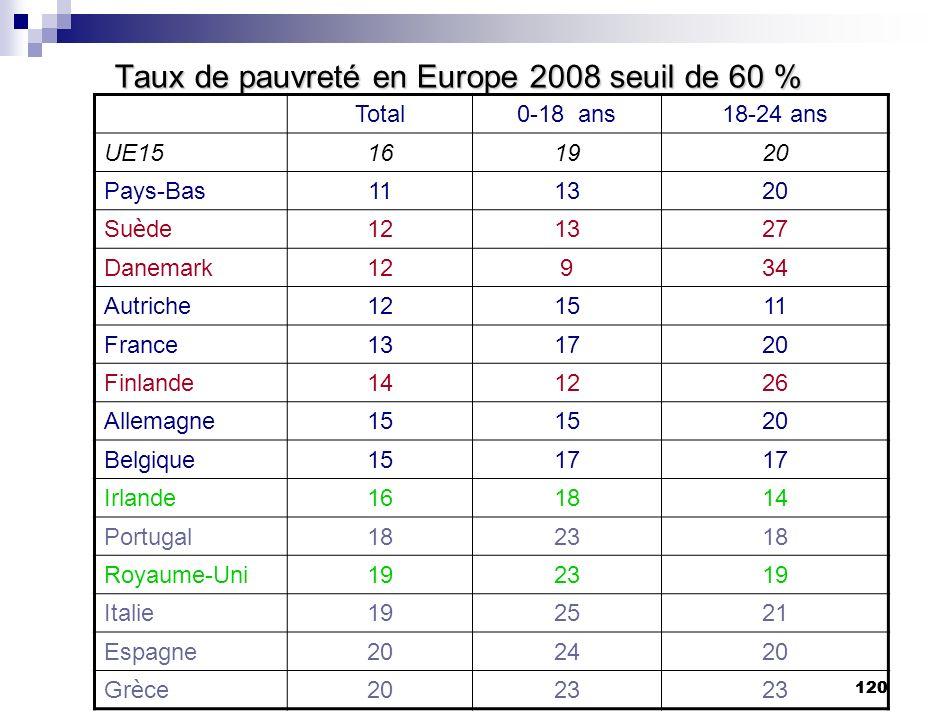 120 Taux de pauvreté en Europe 2008 seuil de 60 % Total0-18 ans18-24 ans UE15161920 Pays-Bas111320 Su è de 121327 Danemark12934 Autriche121511 France1