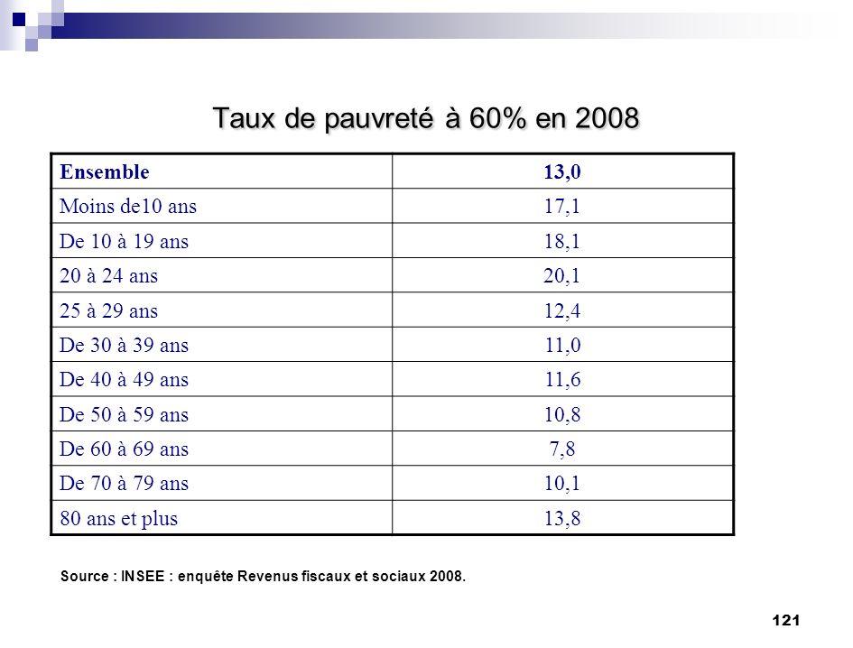 121 Taux de pauvreté à 60% en 2008 Source : INSEE : enquête Revenus fiscaux et sociaux 2008. Ensemble13,0 Moins de10 ans17,1 De 10 à 19 ans18,1 20 à 2