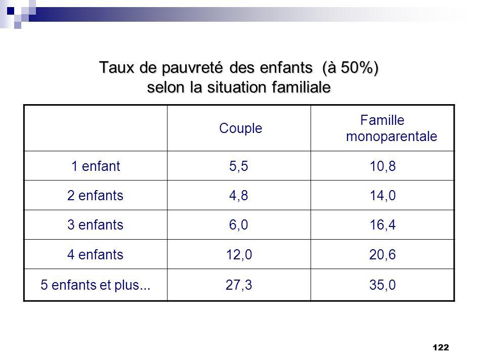122 Taux de pauvreté des enfants (à 50%) selon la situation familiale Couple Famille monoparentale 1 enfant5,510,8 2 enfants4,814,0 3 enfants6,016,4 4