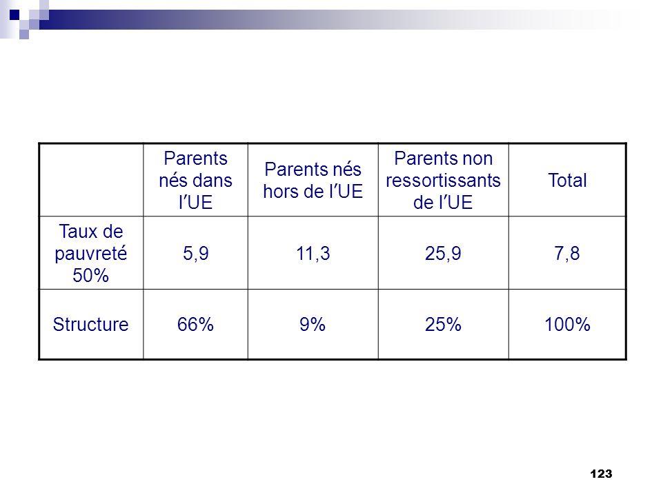123 Parents n é s dans l UE Parents n é s hors de l UE Parents non ressortissants de l UE Total Taux de pauvret é 50% 5,911,325,97,8 Structure66%9%25%