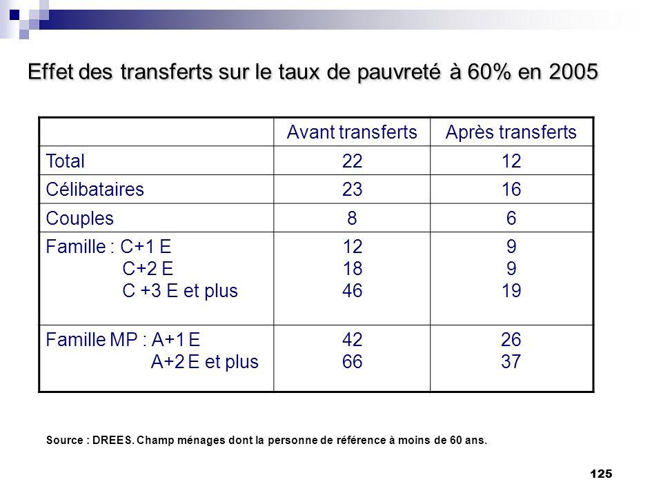 125 Effet des transferts sur le taux de pauvreté à 60% en 2005 Avant transfertsAprès transferts Total2212 Célibataires2316 Couples86 Famille : C+1 E C