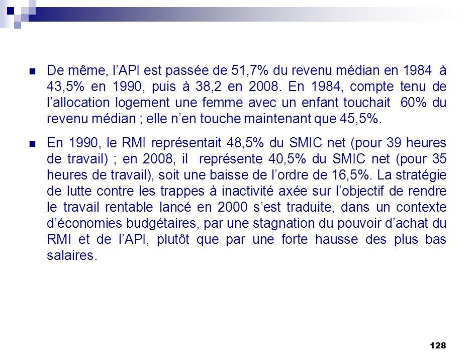 128 De même, lAPI est passée de 51,7% du revenu médian en 1984 à 43,5% en 1990, puis à 38,2 en 2008. En 1984, compte tenu de lallocation logement une