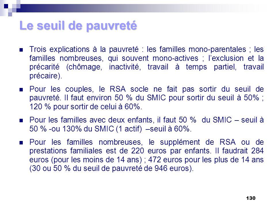 130 Trois explications à la pauvreté : les familles mono-parentales ; les familles nombreuses, qui souvent mono-actives ; lexclusion et la précarité (