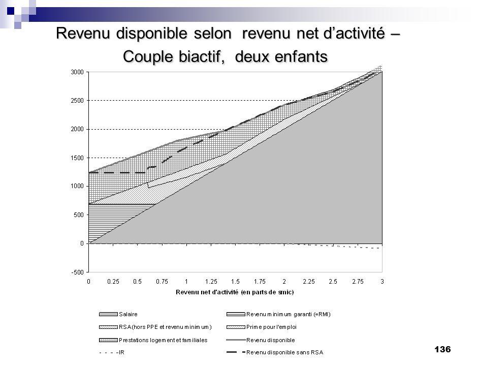136 Revenu disponible selon revenu net dactivité – Couple biactif, deux enfants Revenu disponible selon revenu net dactivité – Couple biactif, deux en