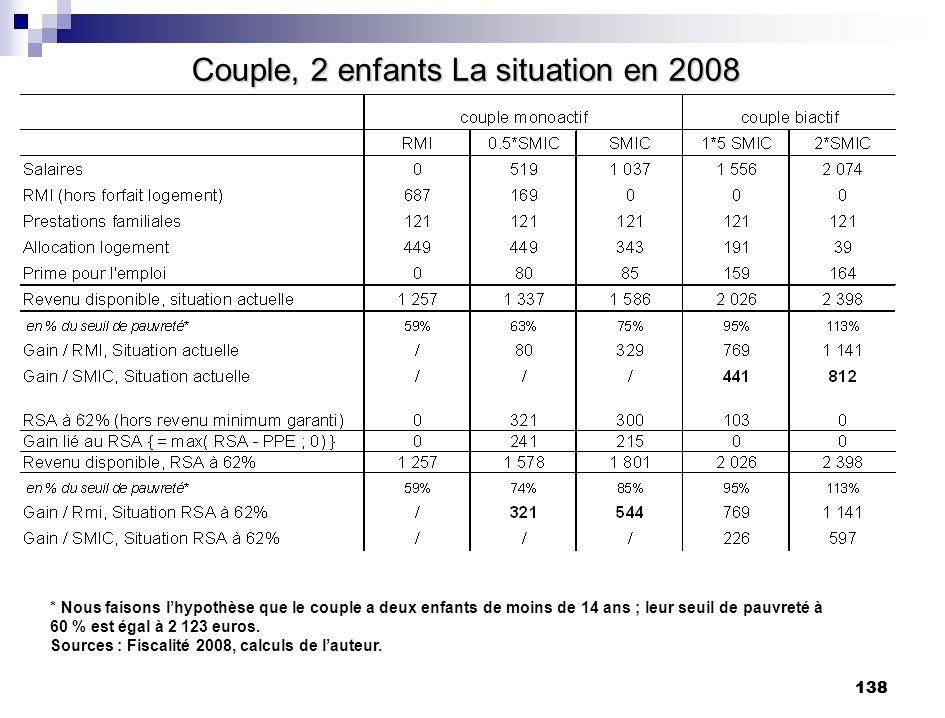 138 Couple, 2 enfants La situation en 2008 * Nous faisons lhypothèse que le couple a deux enfants de moins de 14 ans ; leur seuil de pauvreté à 60 % e