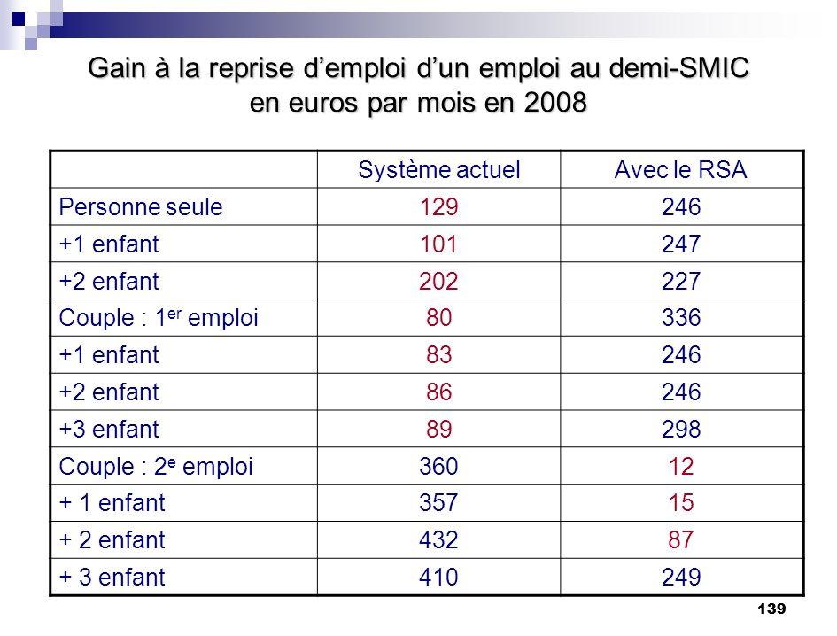 139 Gain à la reprise demploi dun emploi au demi-SMIC en euros par mois en 2008 Syst è me actuel Avec le RSA Personne seule129246 +1 enfant101247 +2 e