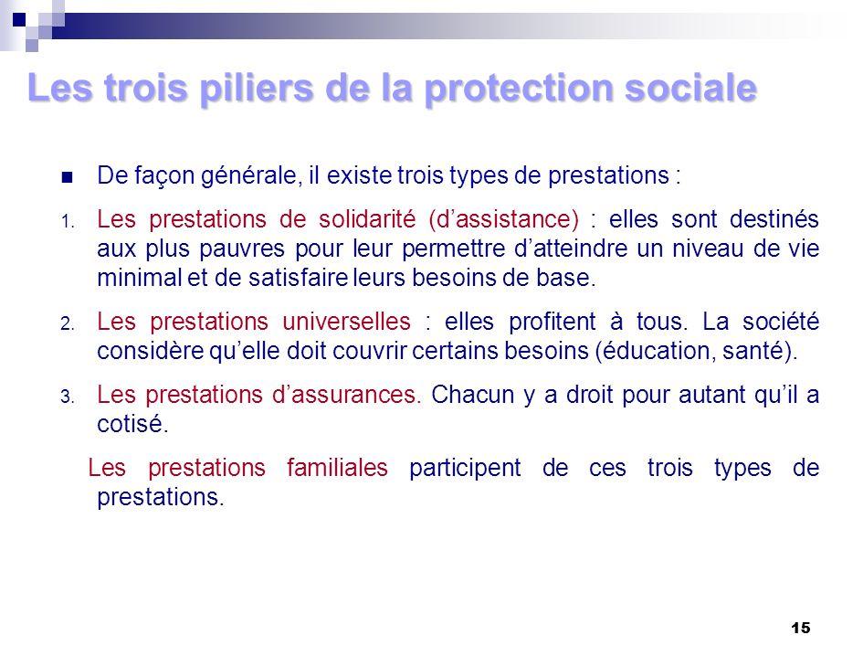 15 Les trois piliers de la protection sociale De façon générale, il existe trois types de prestations : 1. Les prestations de solidarité (dassistance)